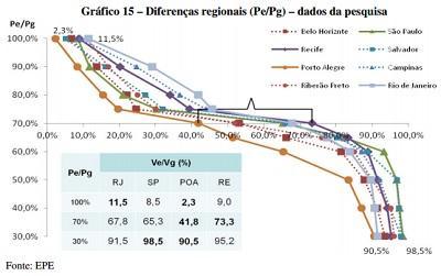 Gráfico 15 - Diferenças Regionais Pe/Pg - dados de pesquisa